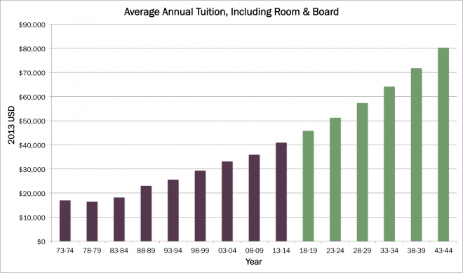 Average Tuition, Including Room & Board