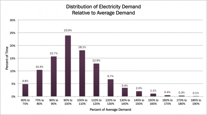 DistributionofElectricityDemand