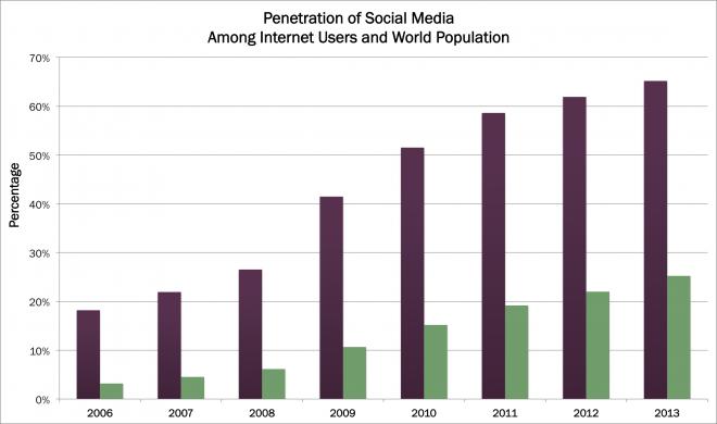 social media users, social media penetration, research, social media growth