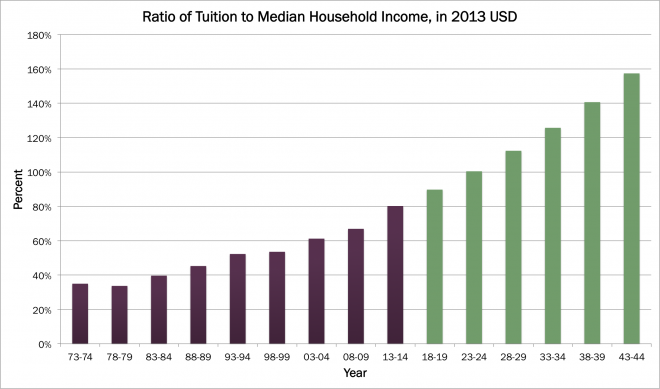 Ratio of Tuition to Median Household Income