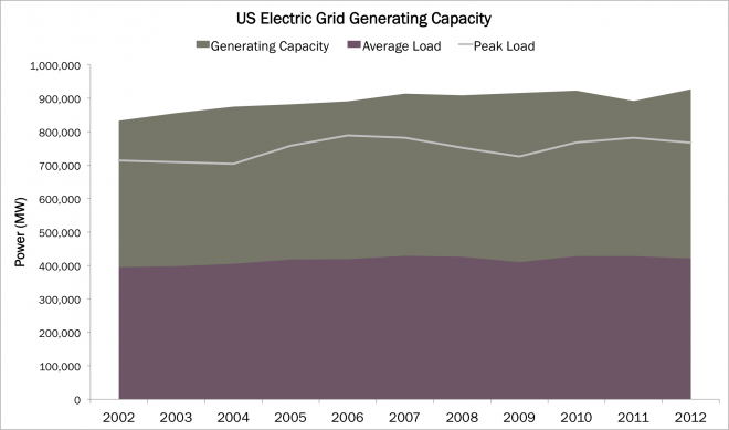 USElectricGridGeneratingCapacity