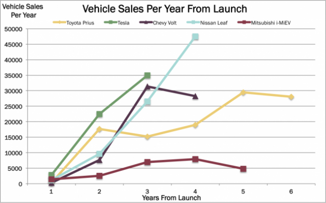 electric vehicle sales, electric vehicles, gigfactory, battery, charging station, EVs, telsa, TSLA, toyota, chevy, nissan, honda, mitsubishi, ARK, ARK Investment Management, Innovation, ETF, Active management, thematic, investing, disruptive innovation, investment management, industrial innovation, arkindu, arkq