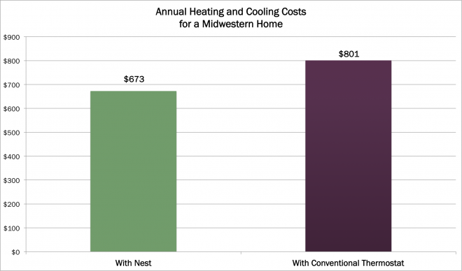 annualmidwesternenergycosts