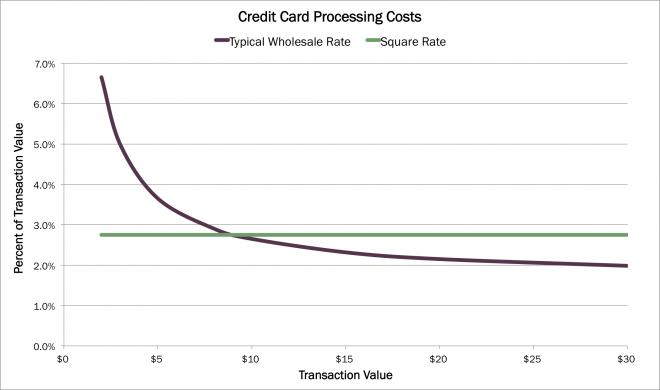 squarechart, mobile payment