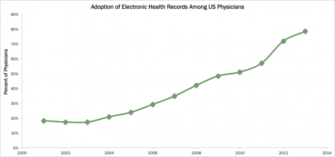 health IT, AdoptionofEHRs