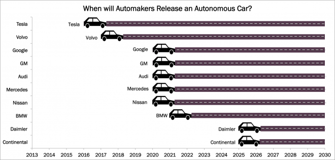 autonomous car data, Data Request AutonomousVehicleEntryYear