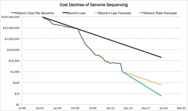 genome sequencing, genomic revolution, arkg, cost to sequence a genome, moore's law, low cost, genetic sequencing, genomic sequencing, genomic revolution, ARK, ARK Investment Management, Innovation, ETF, Active management, thematic, investing, disruptive innovation, investment management, james bannon