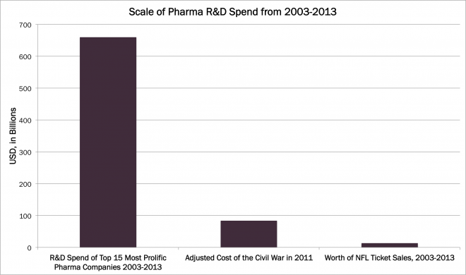 pharmaceutical industry, insilico, pharma R&D Spend