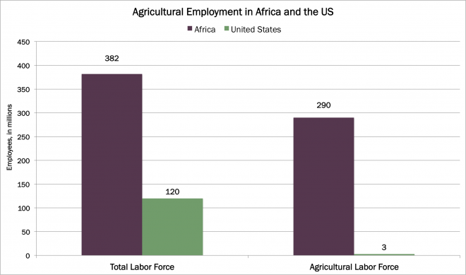 Africa, farming, arable land africa, cereal yield africa, cereal yield, arable land, united states, us, ark, ark investment management, investment management, investing, new york, etfs, research, innovation, disruptive innovation,