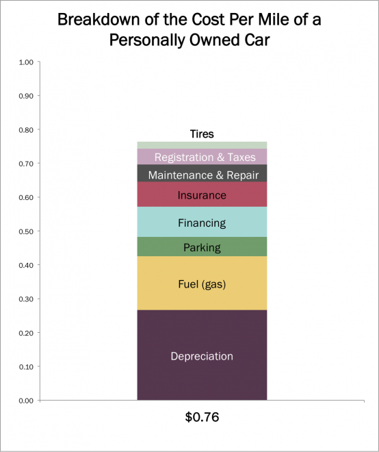 Electric Cars Pros and Cons  PluginCarscom