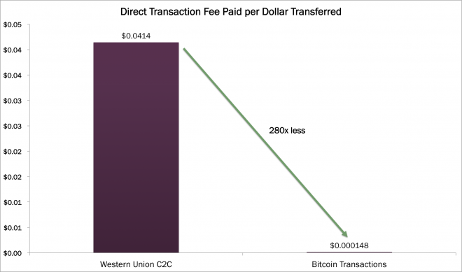 DirectTransactionFee, cryptocurrencies