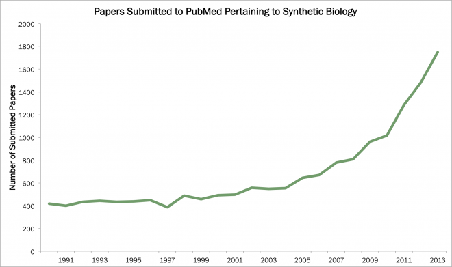 PapersforSynthetic Biology