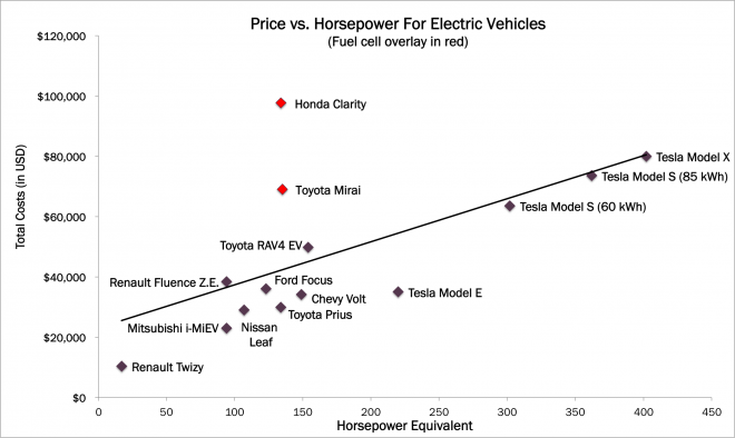 fuel cell Price vs Horsepower for EVs