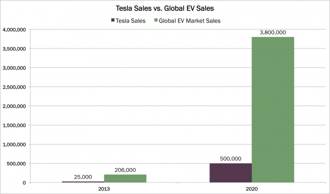 Ev Market Tesla Has Lots Of Room To Run