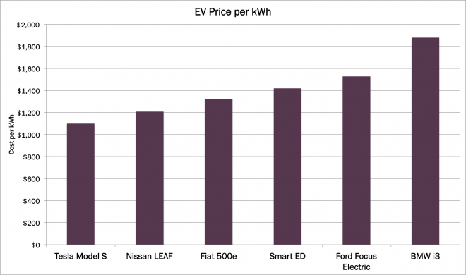 EVPricePerkWH, performance comparisons