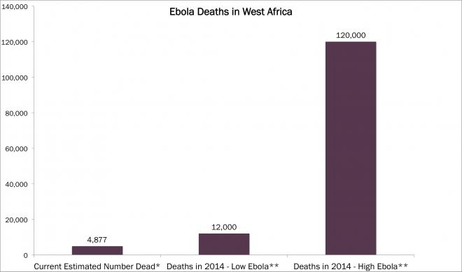 ebola, ebola virus, mutation, genomic sequencing, dna sequencing, africa, arkgenome, arkg, genomic revolution, ark investment management, investing, etfs, ark
