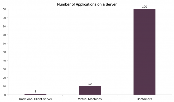 Number of Apps on Server, containers