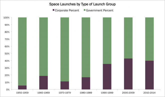 space market, rocket launch, space, new space, outer space, NASA, SpaceX, ARKindu, ARK, Industrial Innovation, ARK investment management, investing, ETFs, arkq