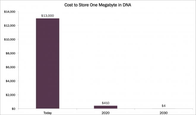 DNA storage solution, StoreMBinDNA, DNA storage, dna data storage