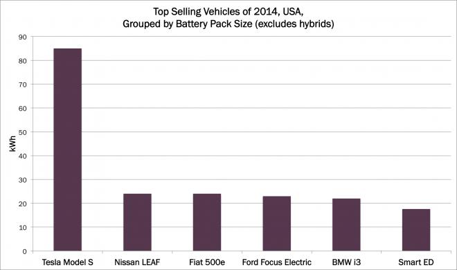 VehiclesByBatterySize, performance comparisons