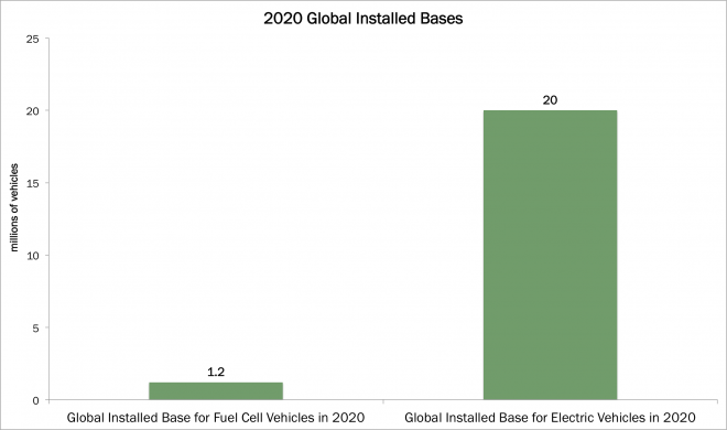 electric vehicle sales, Hidden cost of fuel cell vehicles, fuel cells, electric vehicles, EVs, global installed base, ARK, investment management, ark investment management, investing, graph, new york, internal combustion engines, ICEs,