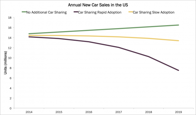 zipcar, sharing economy, auto industry, car sharing, ARK, ARK Investment Management, Innovation, ETF, Active management, thematic, investing, disruptive innovation, investment management, web, arkw, webx0, arkwebx0, elizabeth hamilton, vehicle utilization