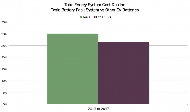 Tesla Battery System Costs Will Drop by 2020