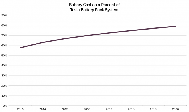 tesla battery, Battery Cost as a Percent