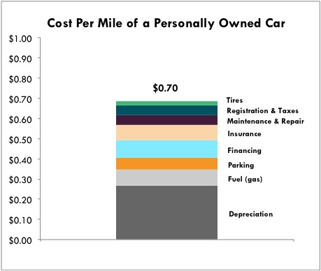 Sharing Economy: This is Why Uber Is Such A Big Deal