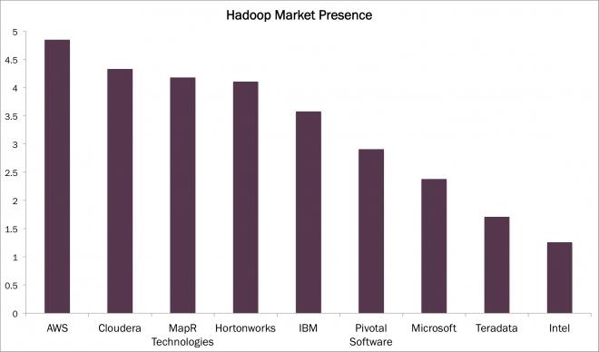 Hadoop, MarketPres