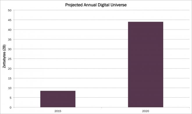digital universe, data storgage, splunk, hortonworks, big data, ark investment management, ARKW, webx0, arkwebx0