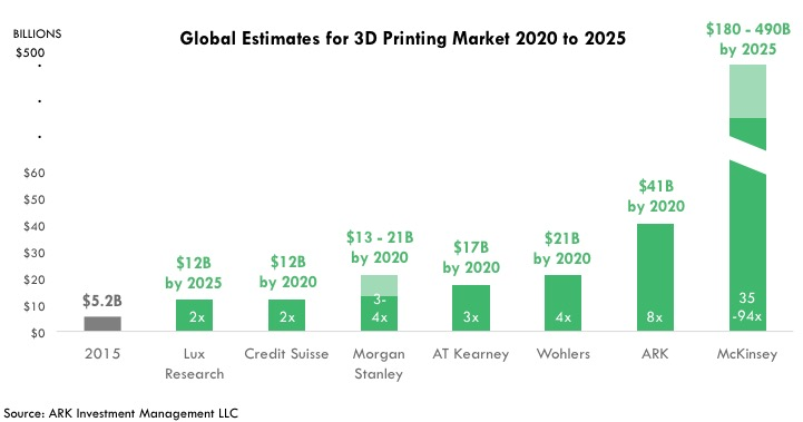 3D Printing market, 3d printing industry, 3D printing stocks, global 3D printing market