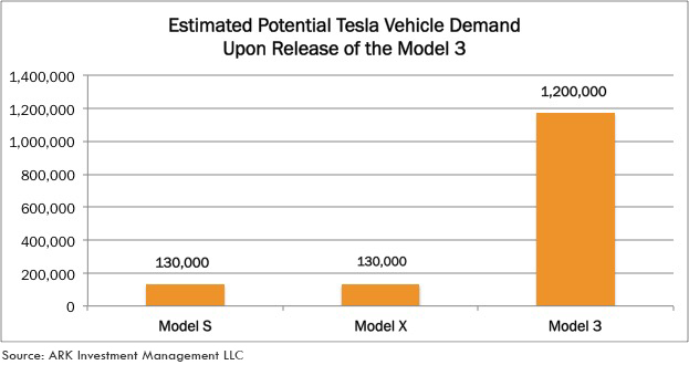 Tesla, Demand, Tesla Sales, ARK research