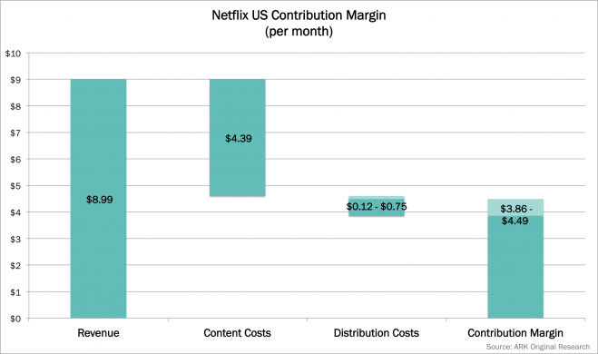 Netflix, CDN, P2P, content provider, bandwidth, ark, ark invest, web x.0, arkw