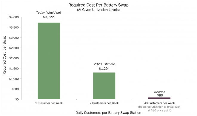 battery swaps, telsa, TSLA, battery, energy storage, lithium-ion battery, charging station, electric vehicle, EVs, alternative energy, arkq, arkindu, industrial innovation, ARK, ARK Investment Management, Innovation, ETF, Active management, thematic, investing, disruptive innovation, investment management