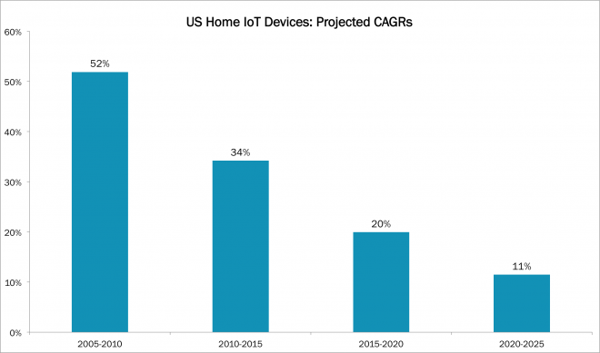 IoT, Internet of Things, Connected Homes, Connected Houses, ARK, Web x.0, ARKW, ARKWebx0