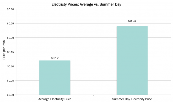 Tesla Powerwall Cost >> Tesla S Residential Energy Storage Uneconomic And Not Ready