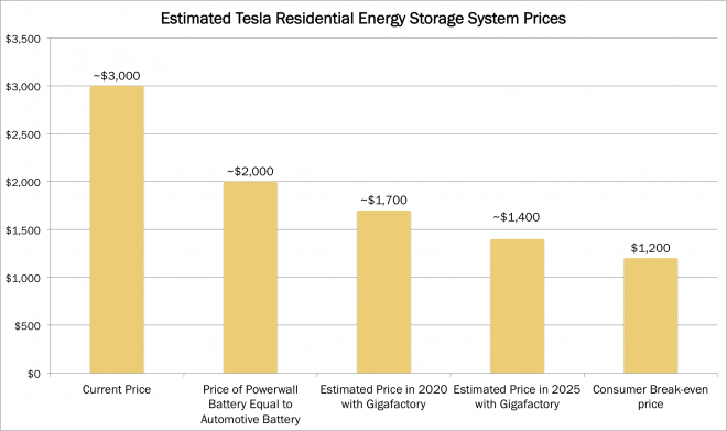 Tesla, battery, energy storage, powerwall, home energy, cost, ark, ark invest, ARKQ, industrial innovation, arkindu