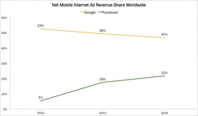 mobile broadband subscriptions, Google, Facebook, Ads, Desktop, ARK, ARK web x0, web, ARKW, ark invest