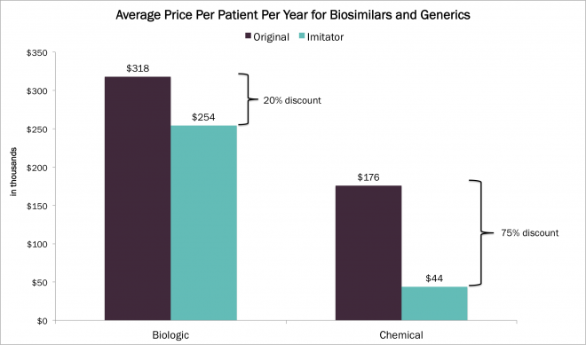 biosimilars, biologics, generics, cost, pharma, ark genome, genomic revolution, ARKG, Ark invest.