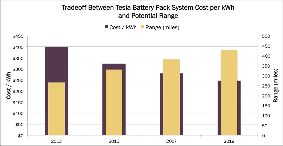 Tesla Battery Cost >> Tesla S Battery Pack System Will Almost Double Its Range