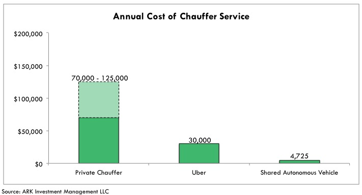 annual-cost-of-chauffer-service