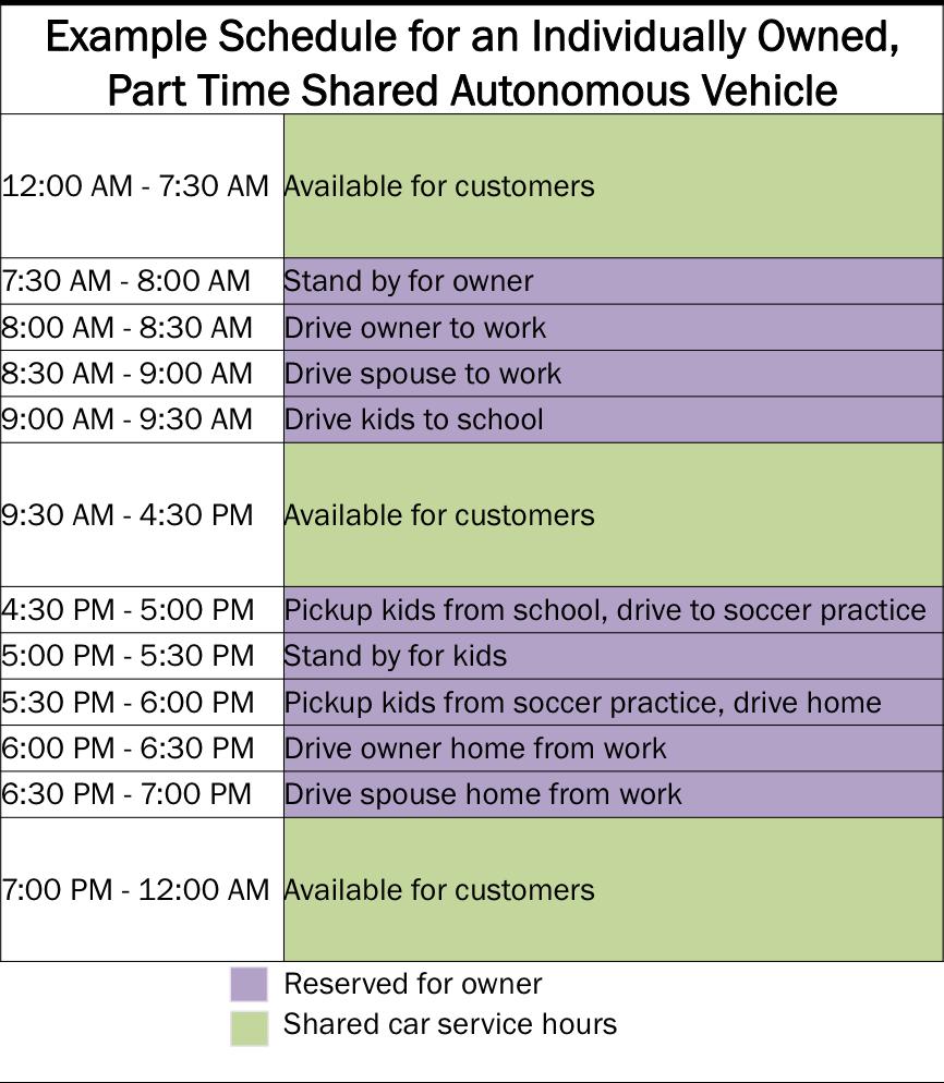 Uber Uses Shared Autonomous Vehicles, shared autonomous vehicles, ARK, ARK Invest, disruptive innovation, Uber, Tesla, SAVs, autonomous vehicles, automation, driverless cars, Industrial Innovation