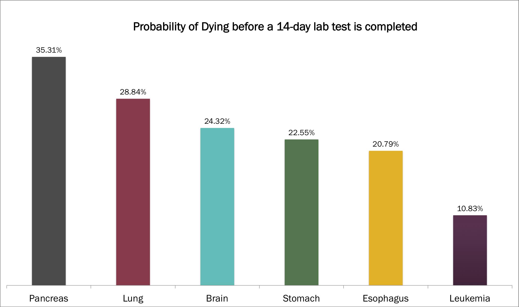 site cancer tests, ARK, ARK Invest, genomics, cancer, diagnostics, on-site testing