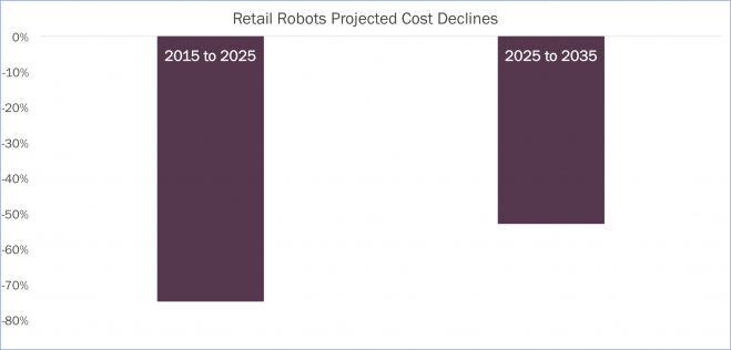 Retail Robots Projected Cost Declines-update