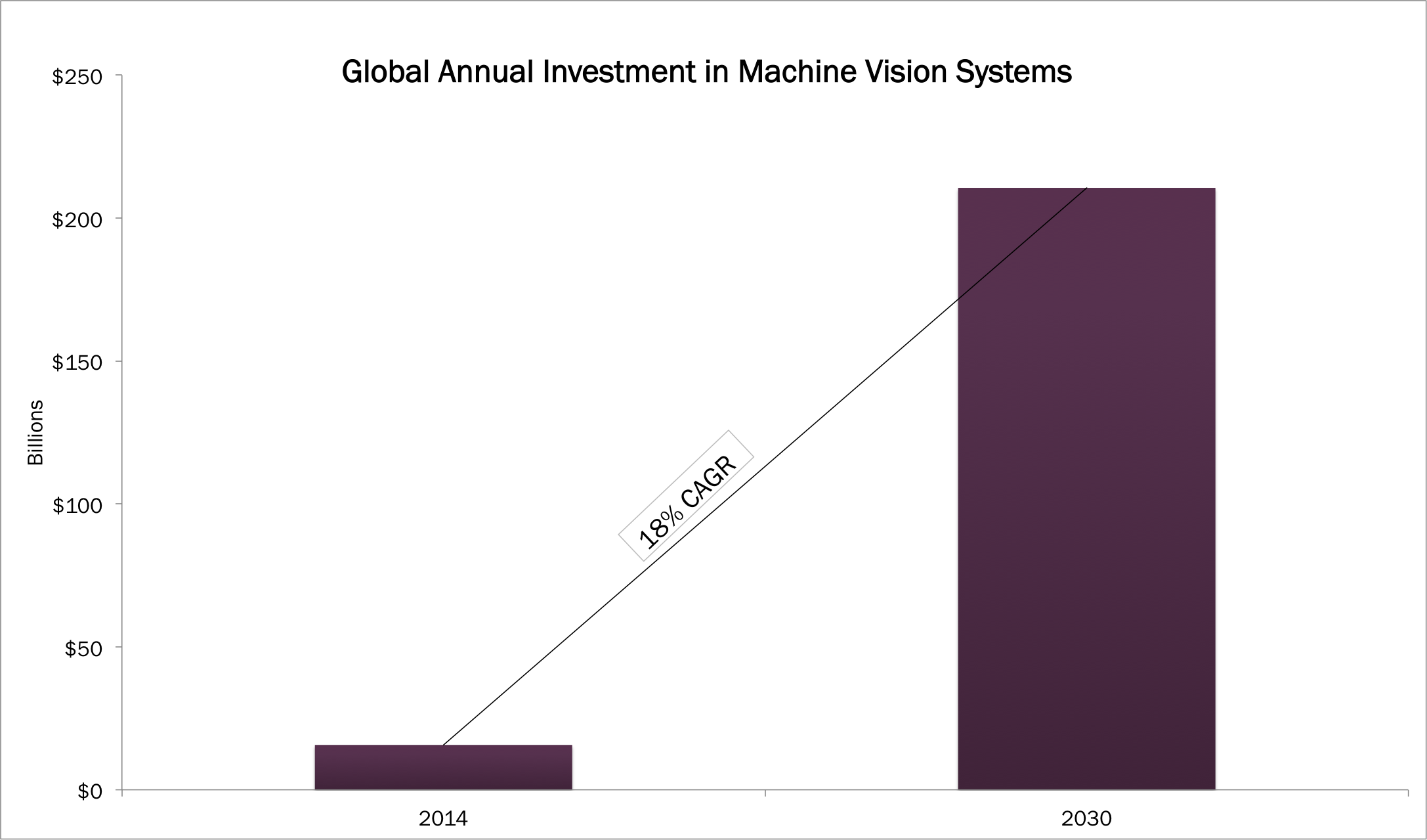 machine vision systems, ARK Invest, retail robots, industrial innovation, Lowe's, robotics, automation