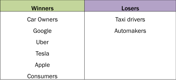 Uber Uses Shared Autonomous Vehicles, shared autonomous vehicles, SAV, ARK, ARK Invest, disruptive innovation, Uber, Tesla, SAVs, autonomous vehicles, automation, driverless cars, Industrial Innovation