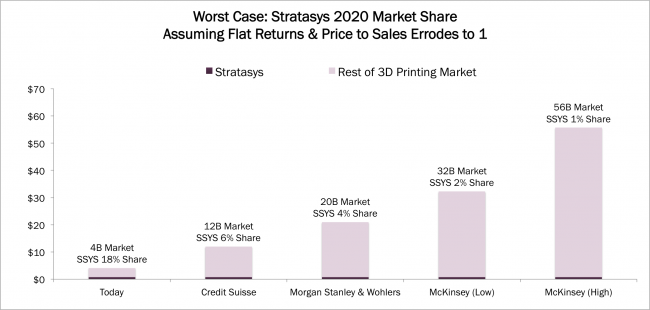 Stratasys Investor Story: A Value Stock in a Growth Industry |