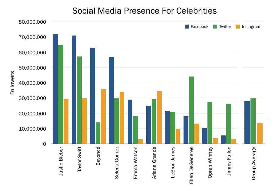 Twitter, Facebook, Instagram, Social Media, social networks