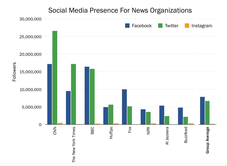 Facebook, Twitter, Instagram, Social Media, social networks